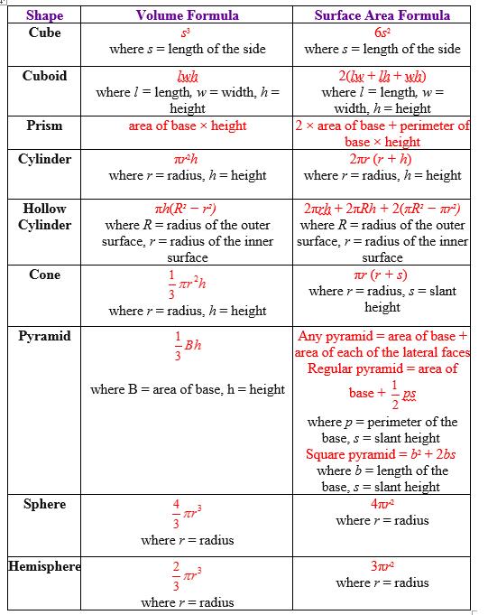 Equations Science And Calculator Formulas