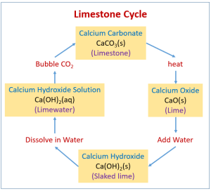 Limestone Cycle