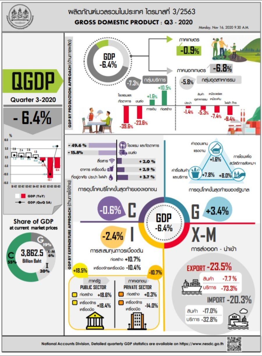 GDP thaiq32020 ont