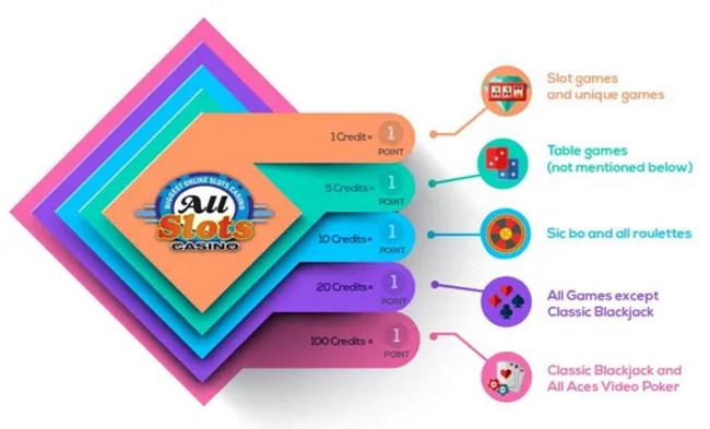 All-slots-casino-VIP-Program