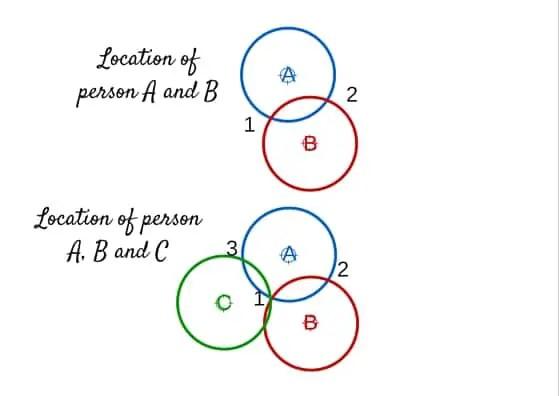 Venn diagram for Trilateration