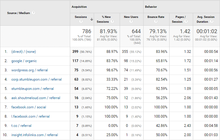 Traffic source of OnlineRockersHub for January 2017
