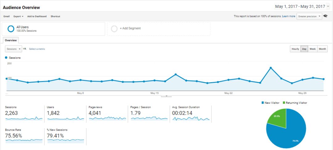 OnlineRockersHub Audience overview for May 2017