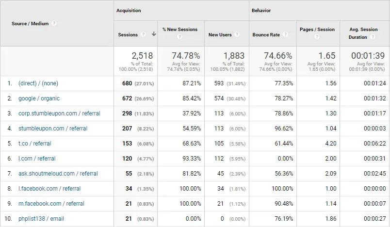 Traffic source of OnlineRockersHub for July 2017