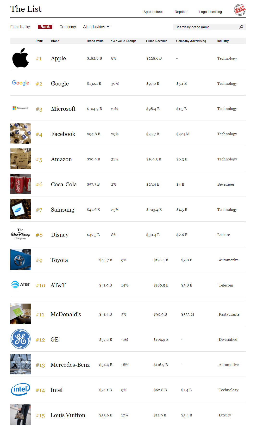 Forbes Most Valuable Brands for 2018