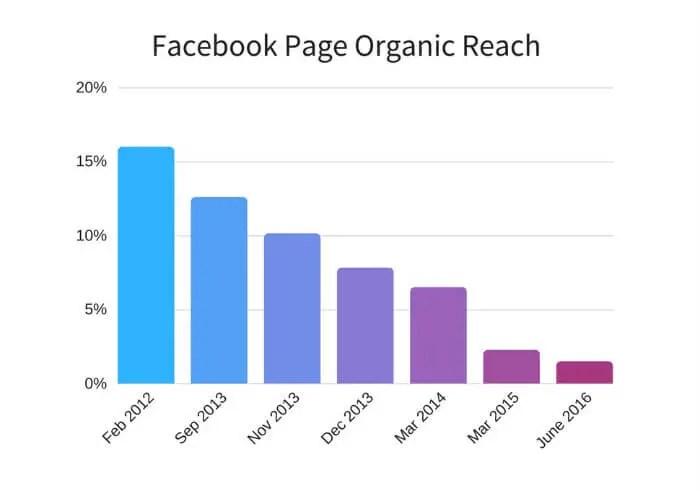 Facebook page organic reach decline