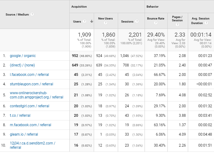 Traffic source of OnlineRockersHub for March 2018