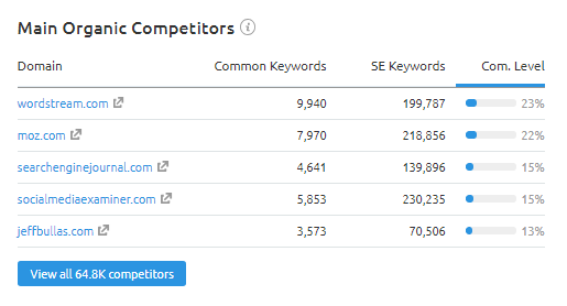 Main Organic Competitors list at Overview section in SEMRush Organic Research Tool