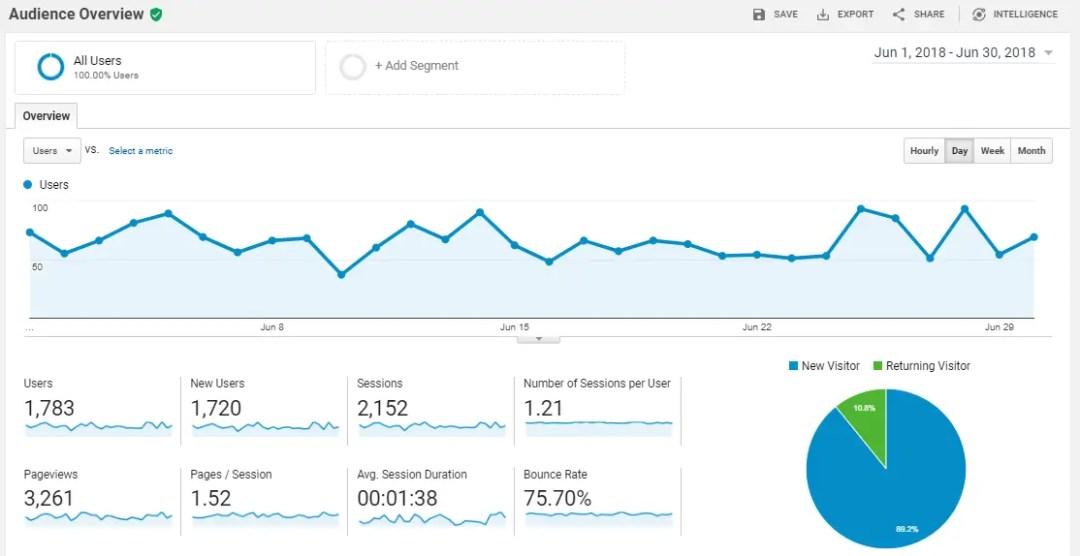 OnlineRockersHub Audience Overview for June 2018