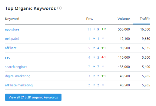 Top Organic Keywords List at Overview section in SEMRush Organic Research Tool