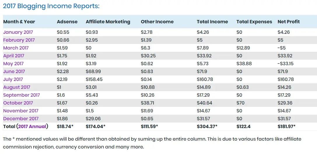 2017 Blogging Income Reports of OnlineRockersHub