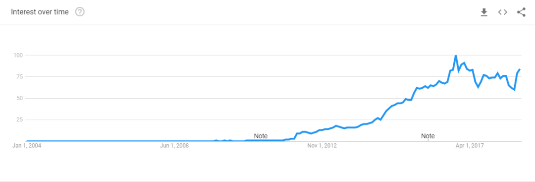 Google Trends of the word memes