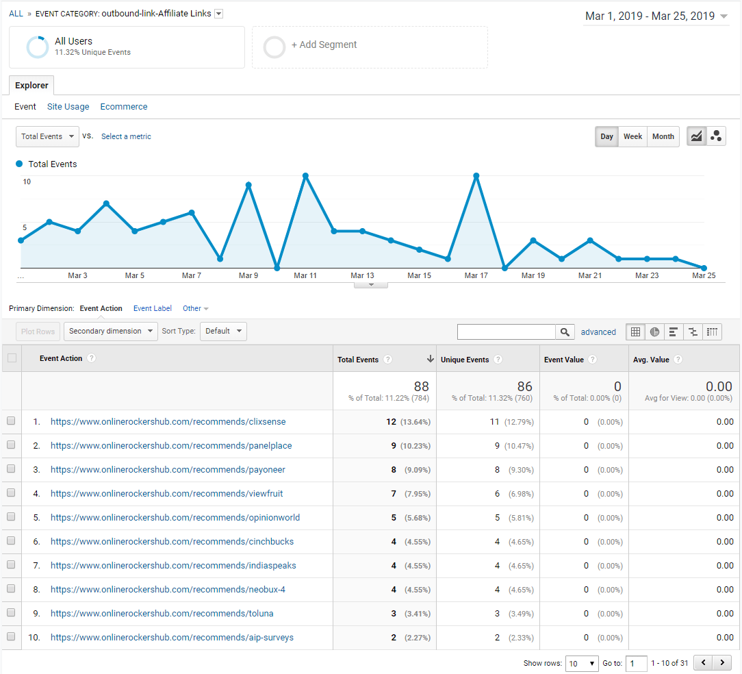 Affiliate Link Clicks Tracked under Google Analytics