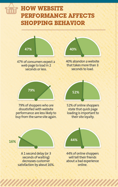How website performance affects shopping behavior? - Infographic
