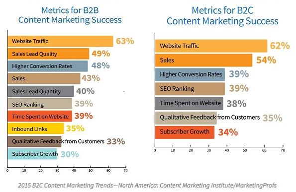 b2b-b2c-content-marketing-metrics-2015