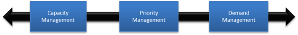Functions of the S&OP Process - Capacity, Priority, Demand