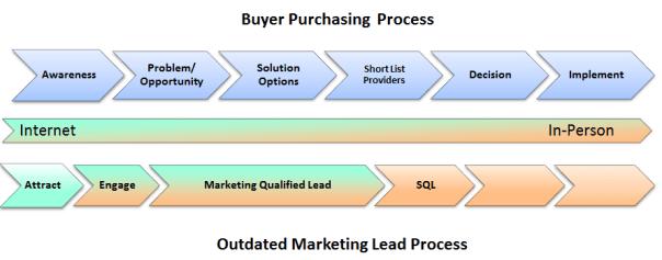 Marketing Process versus Buyer Process