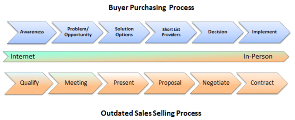 Sales Process versus  Buyer Process