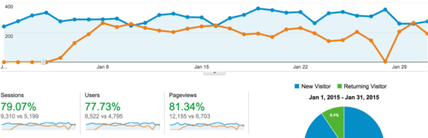 december-january-traffic-comparison