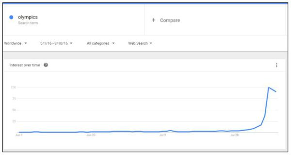Should you hitch your campaigns onto the sporting bandwagon? - Olympics Google trends