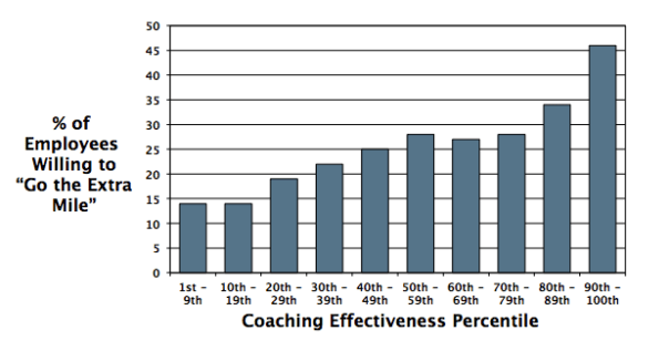 5 Payoffs of Effective Performance Coaching