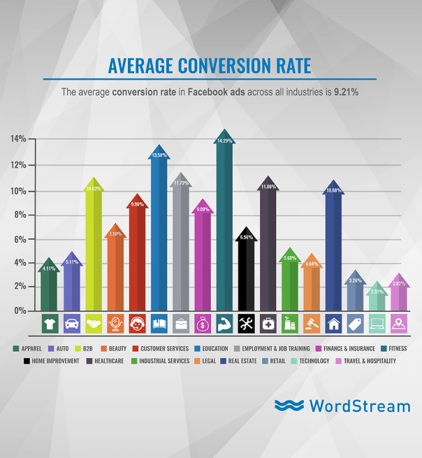 Facebook Ad Benchmarks for YOUR Industry  - average conversion rate on facebook ads