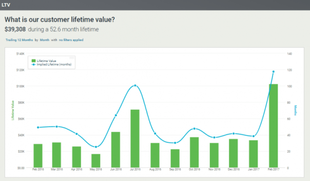 The Metrics Needed to Run Your SaaS Business