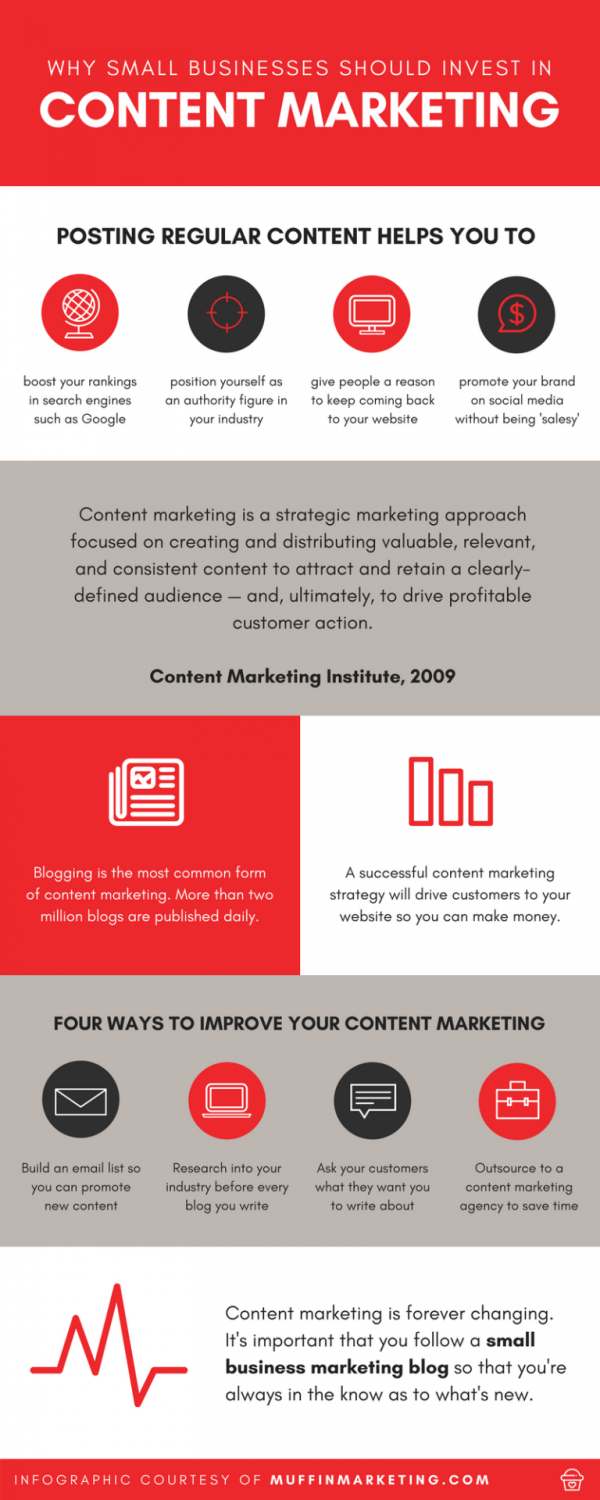 Why Small Businesses Need Content Marketing [Infographic]