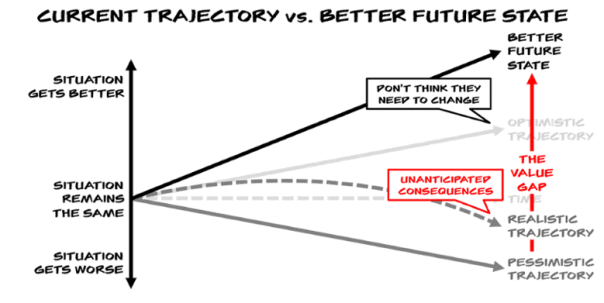 Never Mind Your Prospect's Situation – What About Their Trajectory?