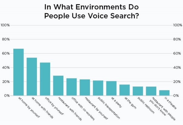Voice search and SEO: Why B2B marketers need to pay attention now