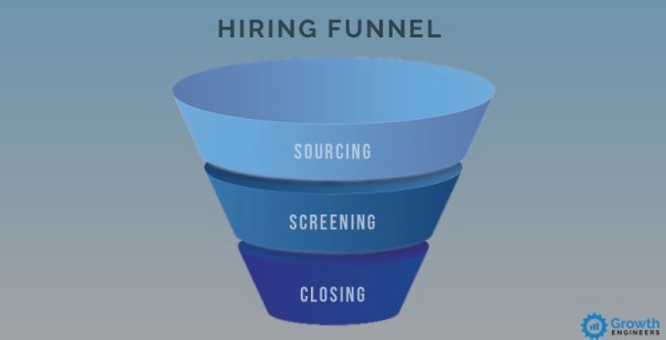 How to Design a Hiring Process That Will Help You Acquire Great Talent