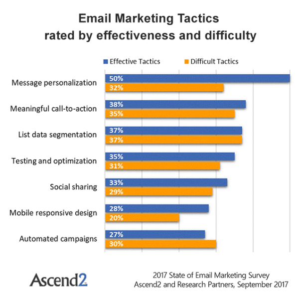 5 Simple Ways to Send Better Emails