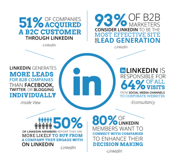 How to Use LinkedIn to Get More Sales