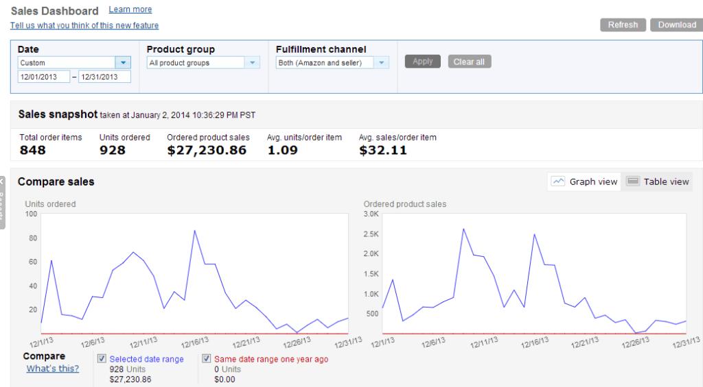 December 2013 Amazon Sales