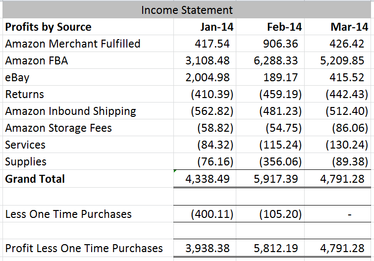 March 2014 Income Statement