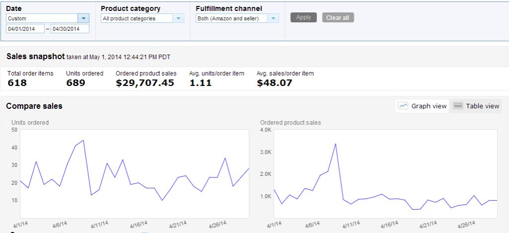 April 2014 amazon sales