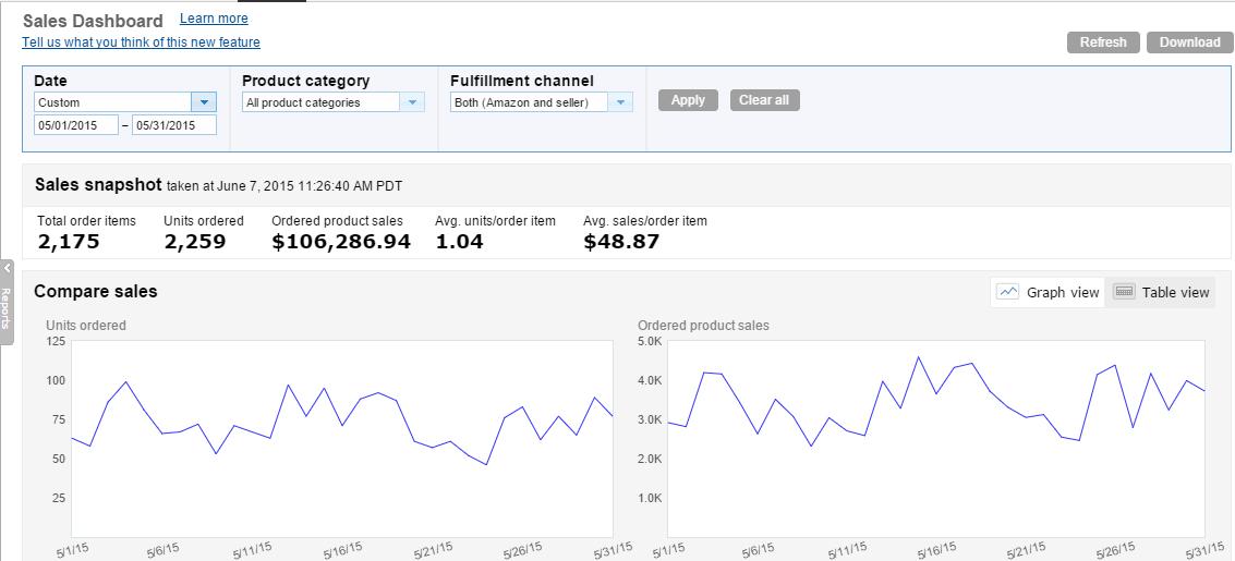May 2015 Amazon Sales