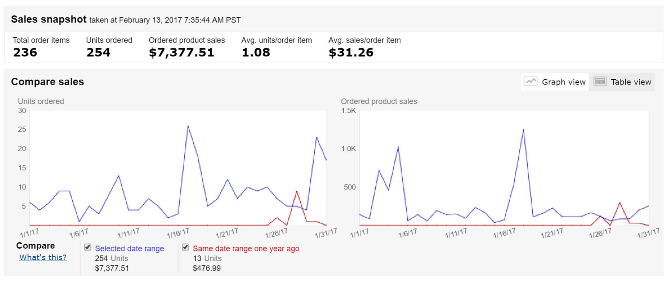 January 2017 Amazon Sales Screenshot