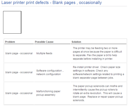 Laser Printer Print Defects Blank Pages