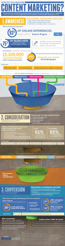 [Infographic] How To Measure Your Content Marketing