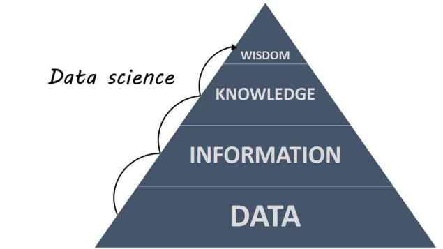 Scope of Data Science Professionals in the Modern Age of Internet