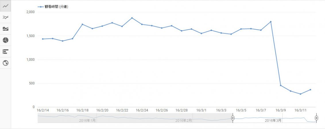 youtube頻道暫停獲利功能,已經不能算是中槍……