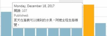 首次單日突破100 page view