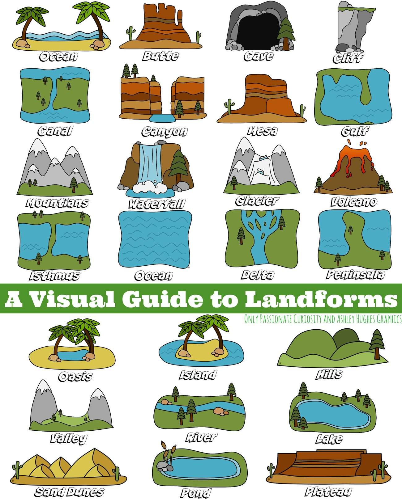 A Visual Guide To Landforms Only Passionate Curiosity