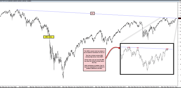 Recent SPX Rally Has Taken it Up to Falling Resistance