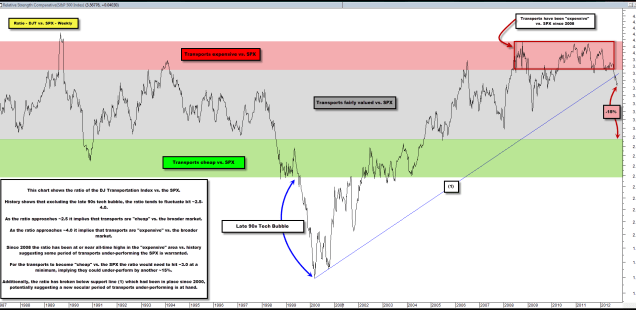 Do Transports Always Have to Out-Perform to Confirm Overall Market Strength?