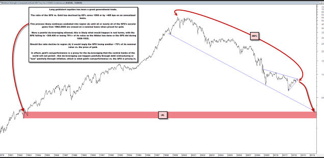 Long Gold / Short Equities Has Been a Generational Trade That Will Likely Continue