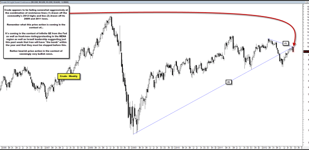 Crude Appears to be Fading Somewhat Aggressively at Resistance & In Context of Seemingly Bullish Headlines