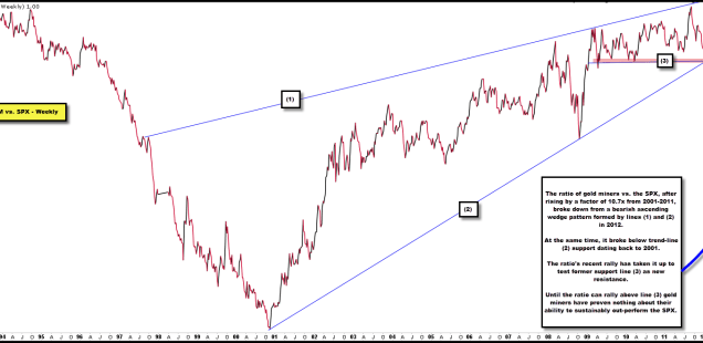 On a Relative Basis, Gold Miners Face Resistance