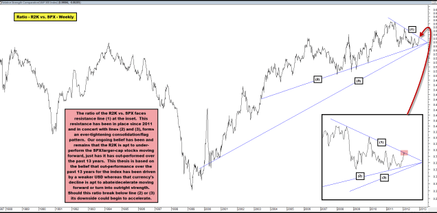 Russell 2000 Faces Resistance on a Relative Basis & Could Under-Perform for Years